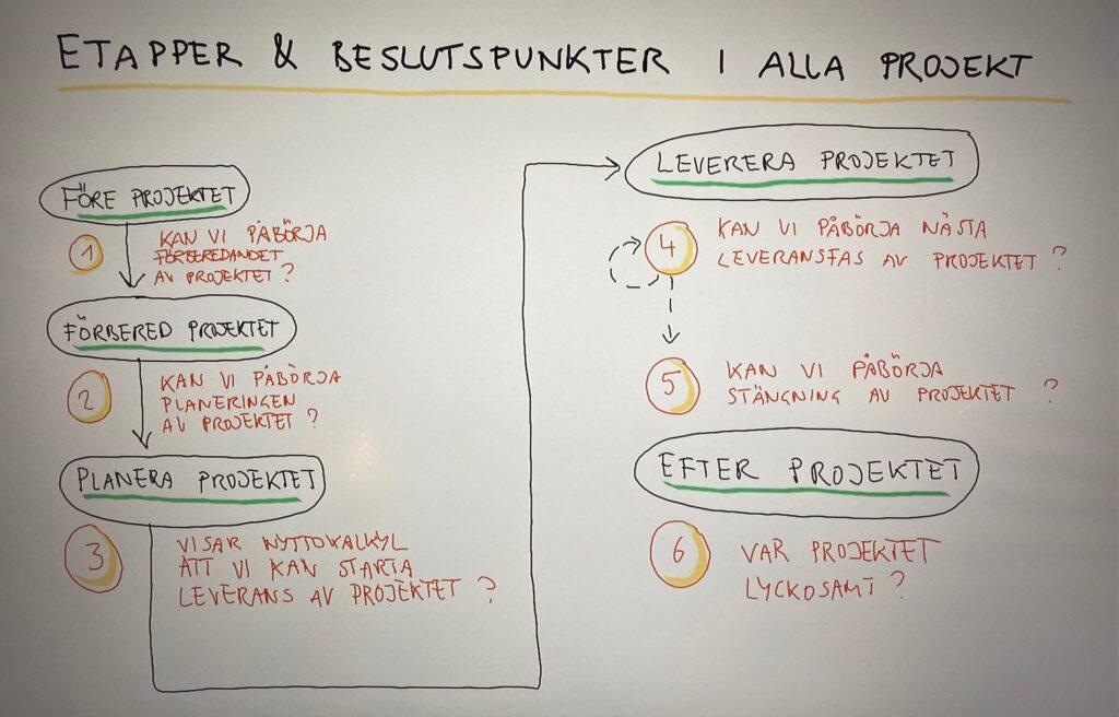 Standardprocesser och beslutspunkter i ett projekt